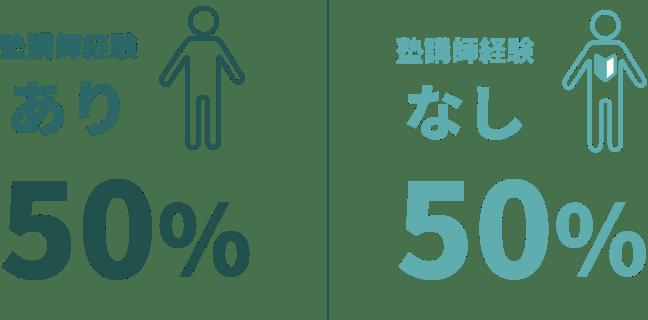 塾講師・支援業務の経験・未経験