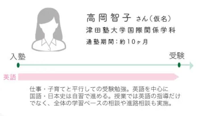 通塾イメージ(社会人)