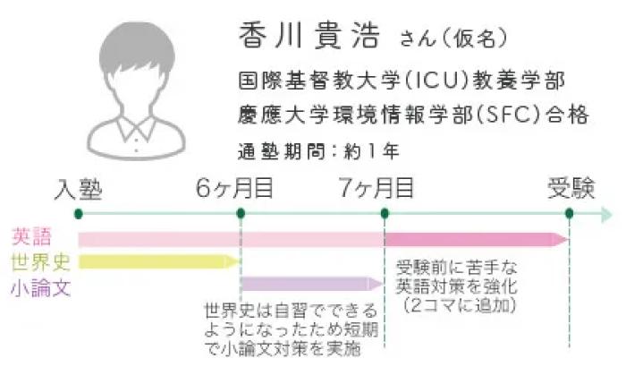 通塾イメージ(高校中退)