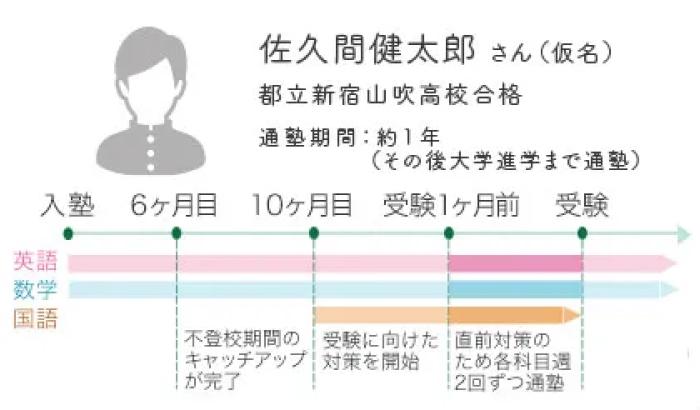 通塾イメージ(中学生)
