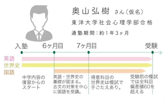 通塾イメージ(高校生)